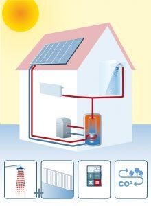 Schema einer Solarwärme-Anlage